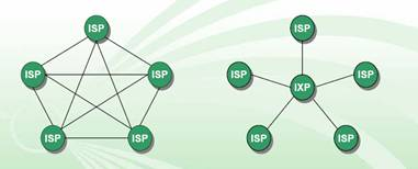 How IXP work