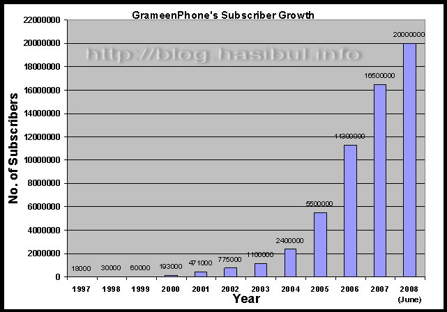 GrameenPhone growth graph