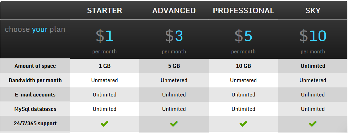 shared hosting packages of 7uphost
